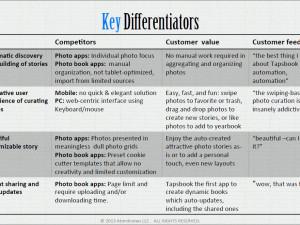 4 Key Differentiators of Tapsbook
